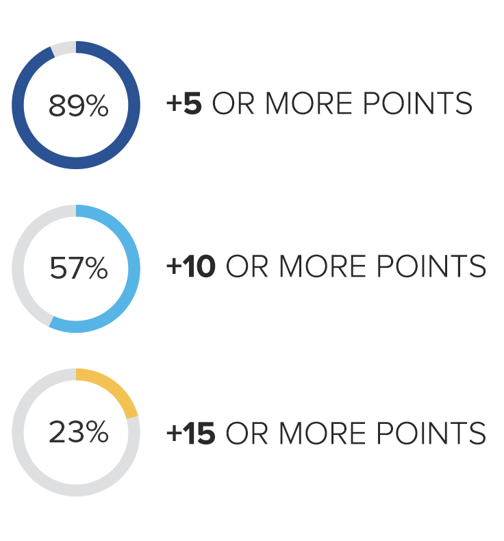 89% increase their score by +5 or more points, 57% +10 or more points, 23% +15 or more points