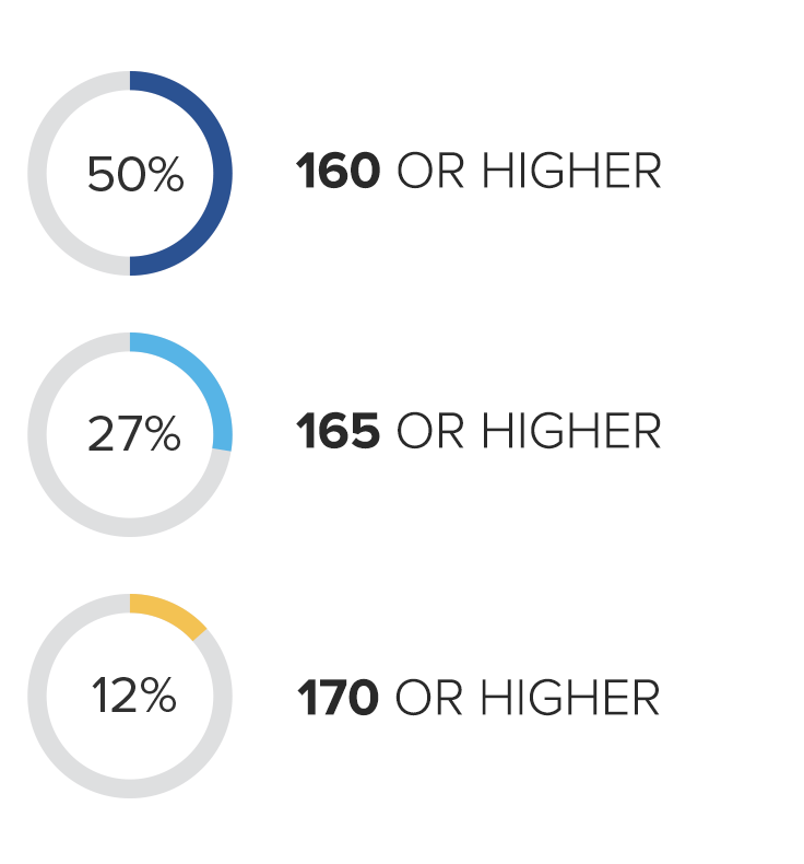 50% score 160 or higher, 27% 165 or higher, 12% 170 or higher